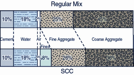 Self Consolidating High Performance Concrete Scc